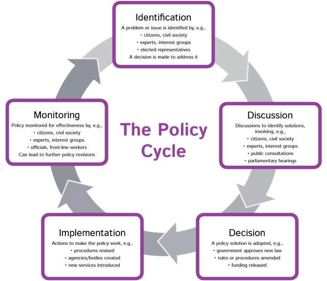 policy cycle and law reform Read policy cycle and law reform free essay and over 88,000 other research documents policy cycle and law reform a right is a power or privilege that a person has a just claim to, that belongs to a person.