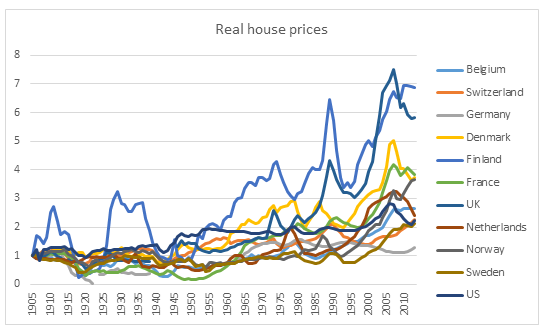 Real house prices chart