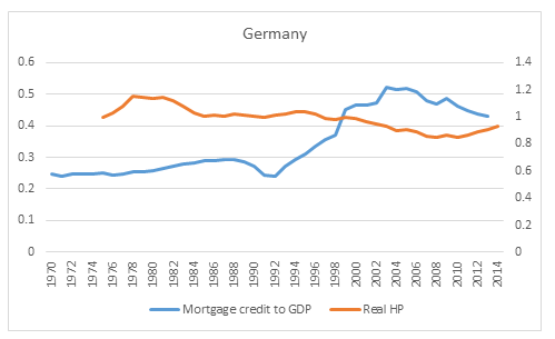 Germany credit and house prices