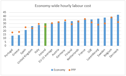 Hourly cost of labour